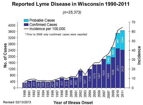 1990-2011 Reported Lyme Disease