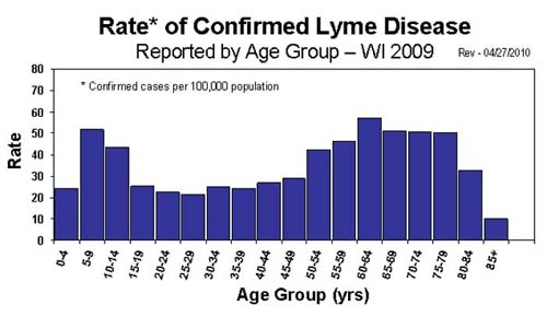 2009 Lyme Disease confirmed by age