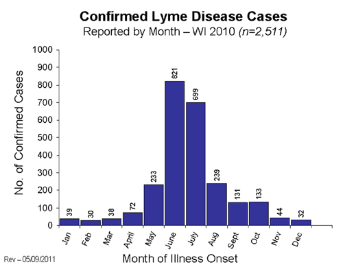 2010 Confirmed Lyme Disease by month