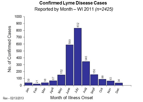 2011 Confirmed Lyme Disease by month