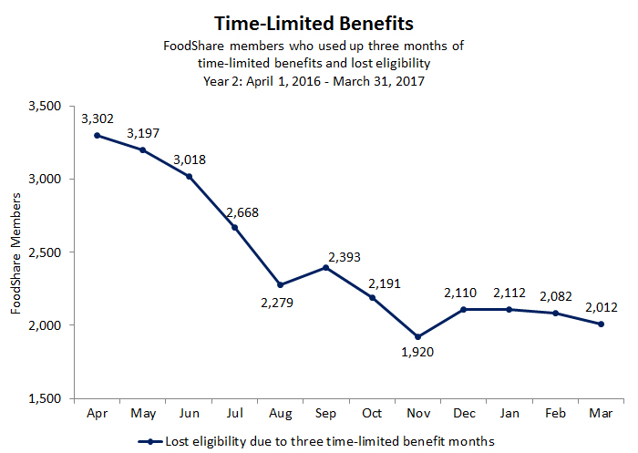 Chart of Time-Limited Benefits