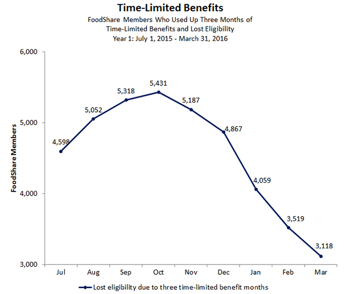 FoodShare Members Who Used Up Three Months of Time-Limited Benefits and Lost Eligibility