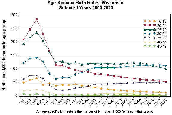 Chart displaying age-specific birth rates for Wisconsin