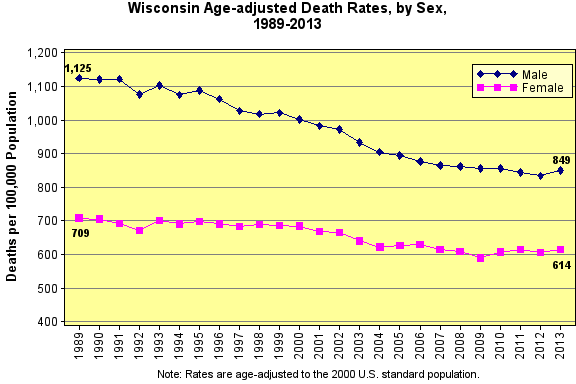 Age Adjusted Death Rate by Sex 1989-2013