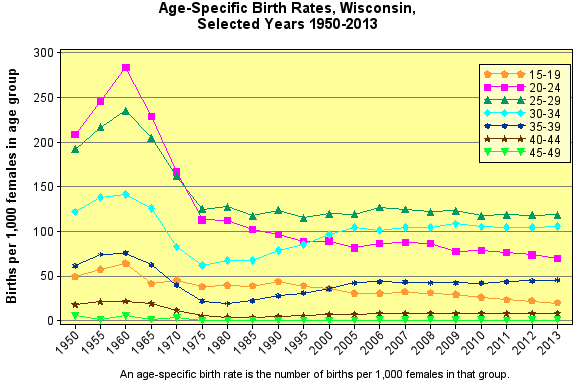 Age-Specfic Birth Rates, 1950-2013