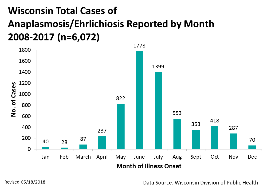 Anaplasmosis/Ehrlichiosis cases by month, 2008 - 2016