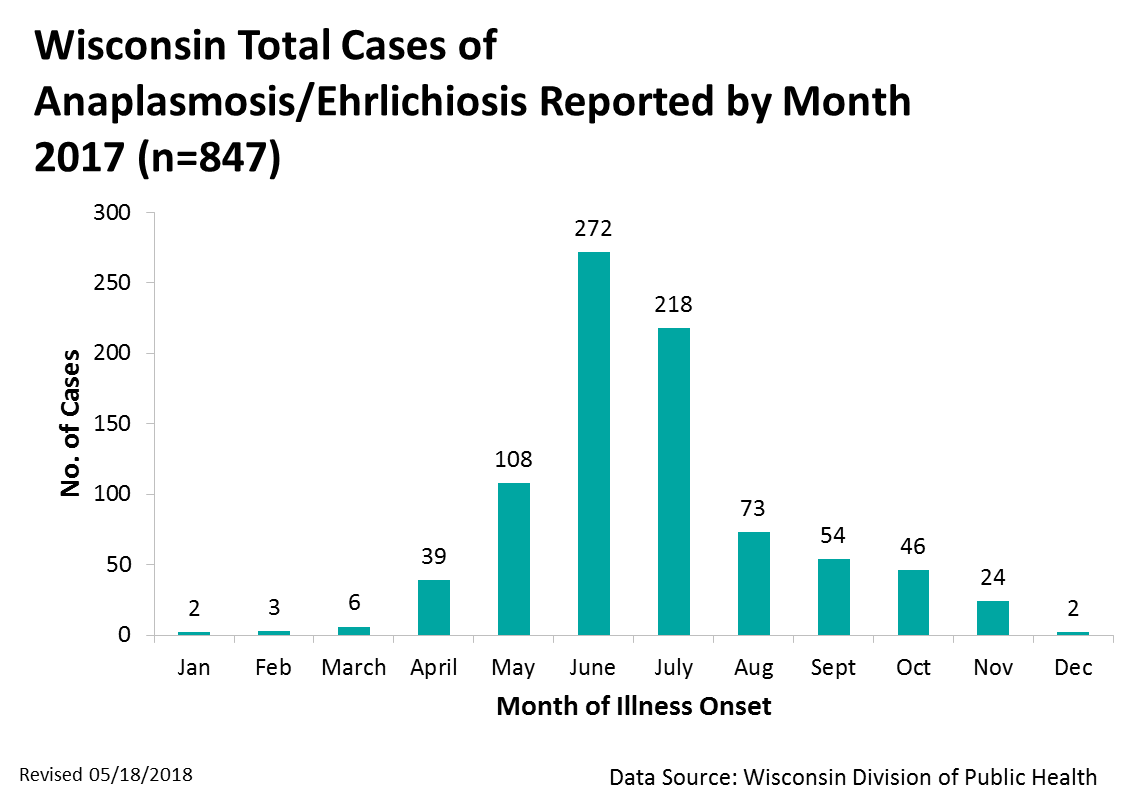Anaplasmosis/Ehrlichiosis cases by month, 2016