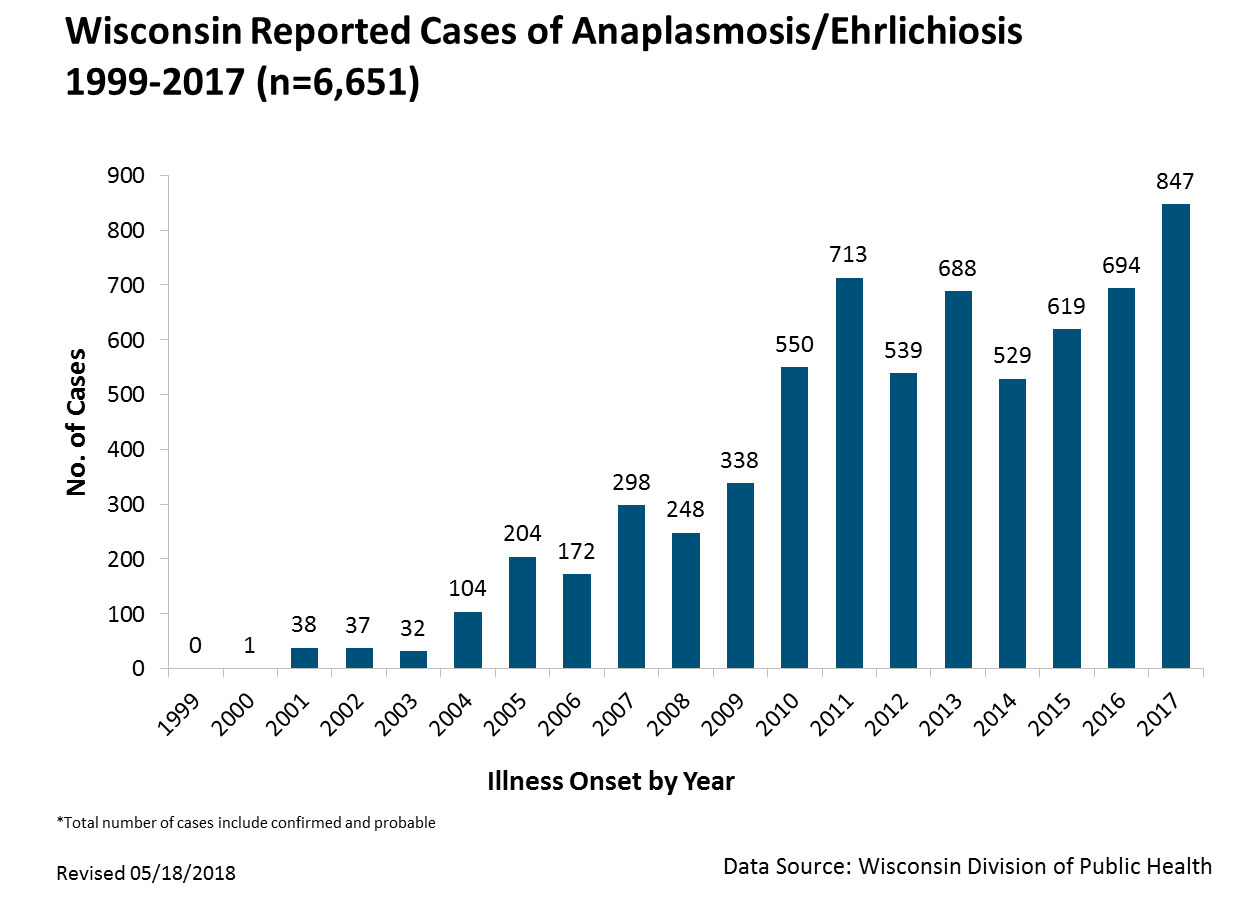 Anaplasmosis/Ehrlichiosis reported cases, 1999 - 2016