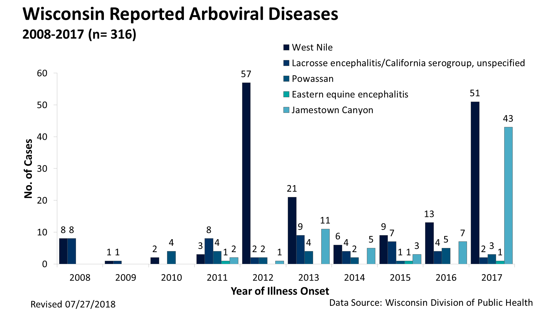 Graph of Reported WI Arboviral Disease 2008-2017