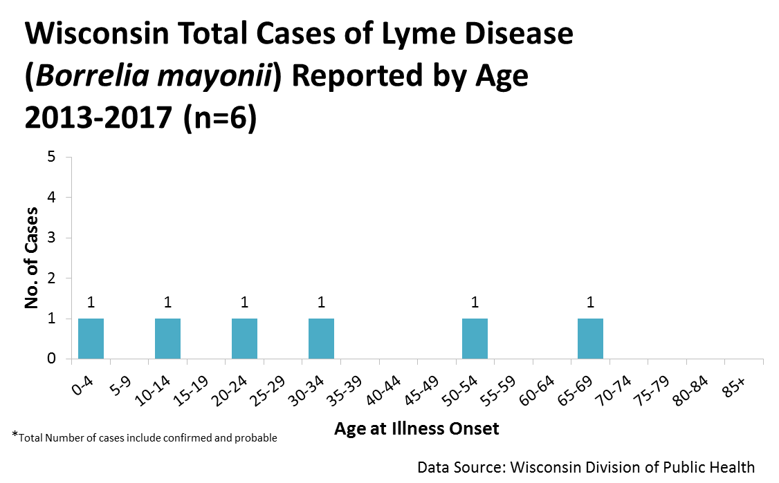 Total cases of Lyme Disease Reported by Age 2013-2017