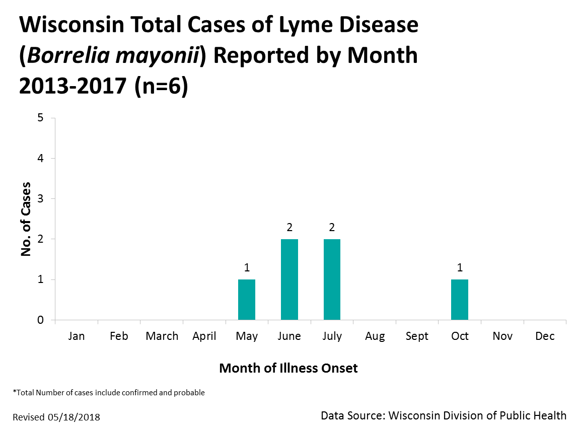 Lyme Disease Cases Reported by Month 2013-2017