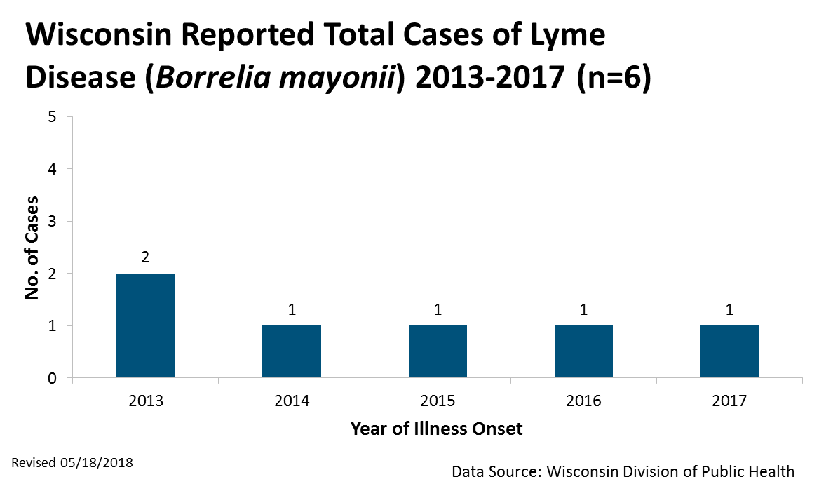 Total Reported Cases of Lyme Disease by Month 2013-2017