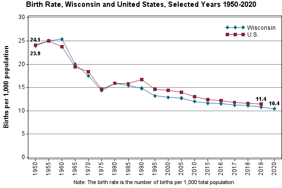 Chart showing birth rates for Wisconsin and the United States