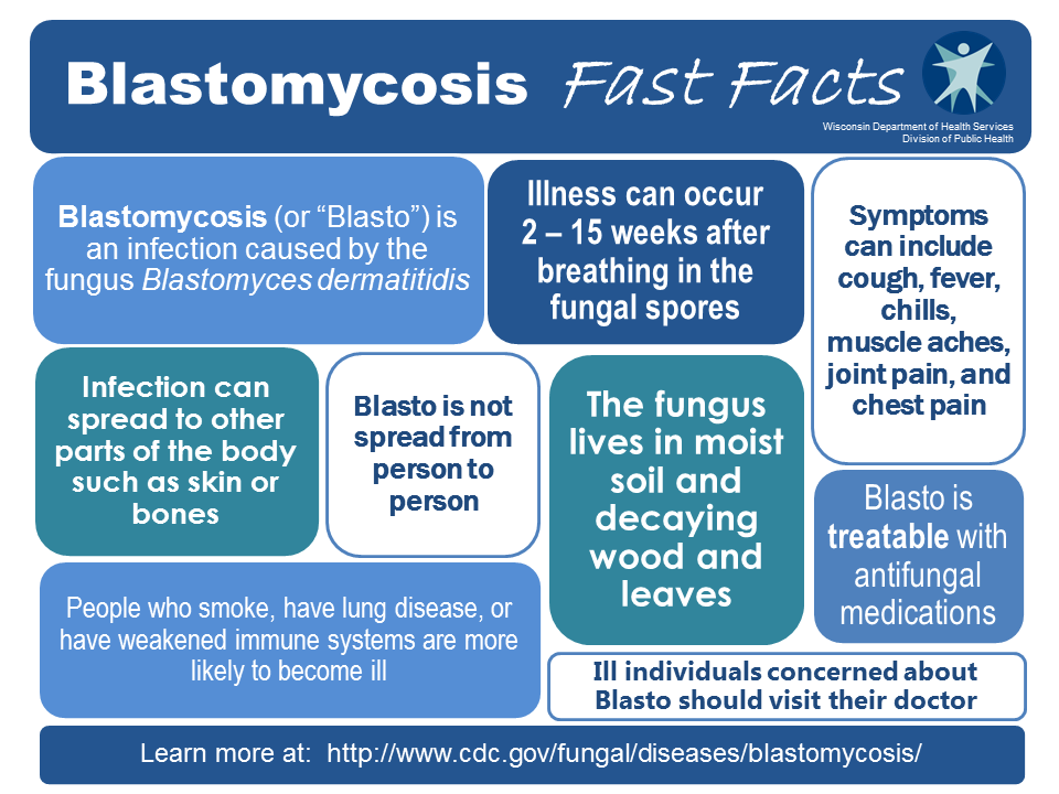 Blastomycosis Fast Facts