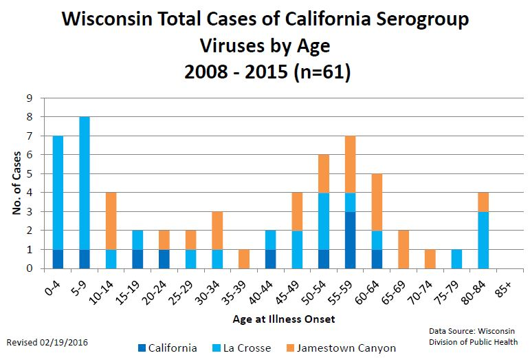 Wisconsin Total Cases of California Serogroup Viruses by Age 2008 - 2015