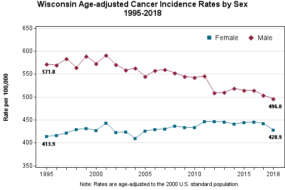 Chart showing Wisconsin cancer incidence rates by gender