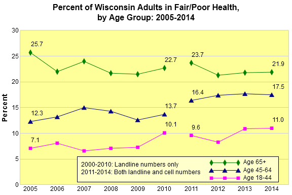 Chart displaying Wisconsin adults in fair/poor health, 2014