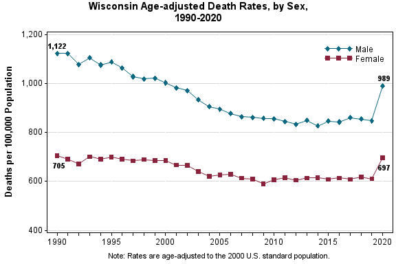 Chart depicting age-adjusted death rates in Wisconsin