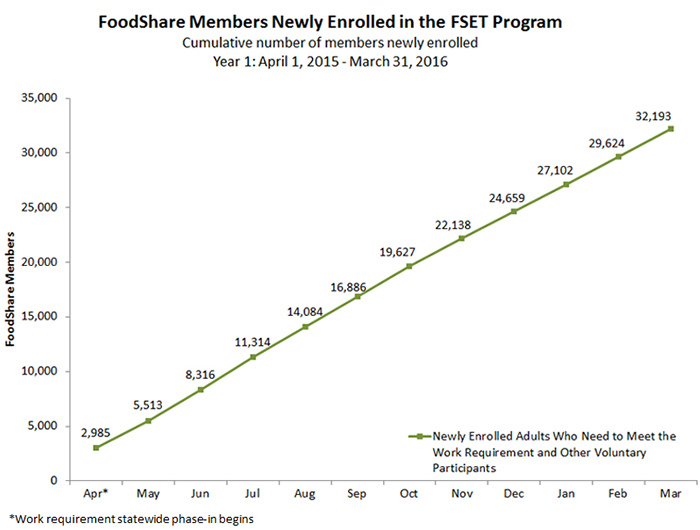 FoodShare Members Newly Enrolled in the FSET Program: Cumulative number of members newly enrolled