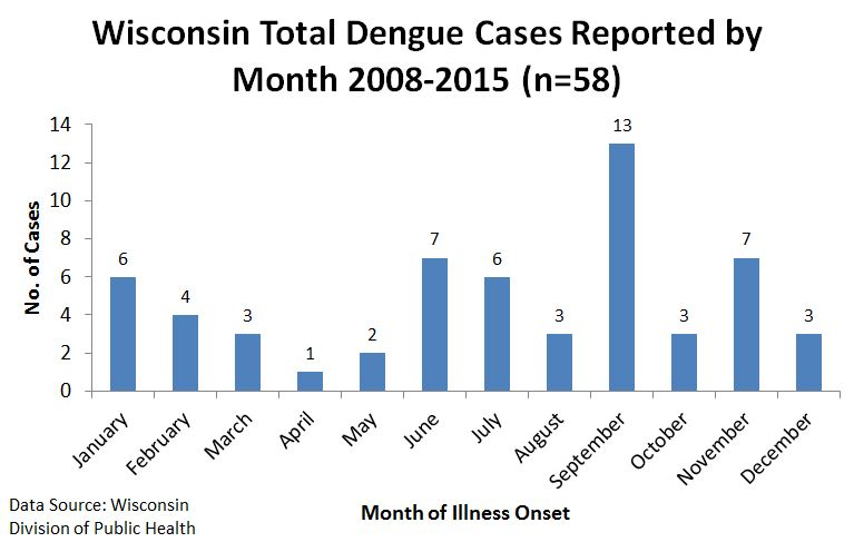 Wisconsin Total Dengue Cases Reported by Month 2008 - 2015