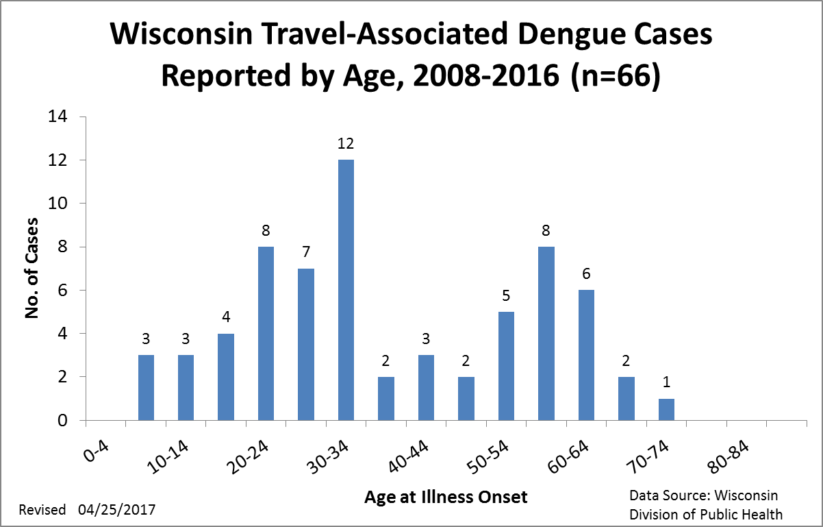 Dengue, Travel-Associated Cases by Age, 2008 - 2016