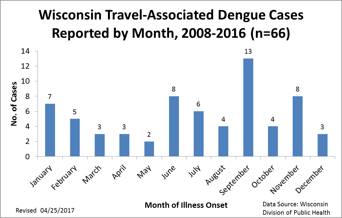 Dengue, Travel-Associated Cases by Month, 2008 - 2016