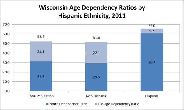 Wisconsin Age Dependency Ratios by Hispanic Ethnicity, 2011