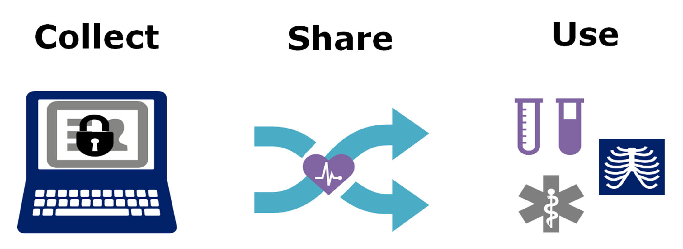 eHealth Collect Share Use