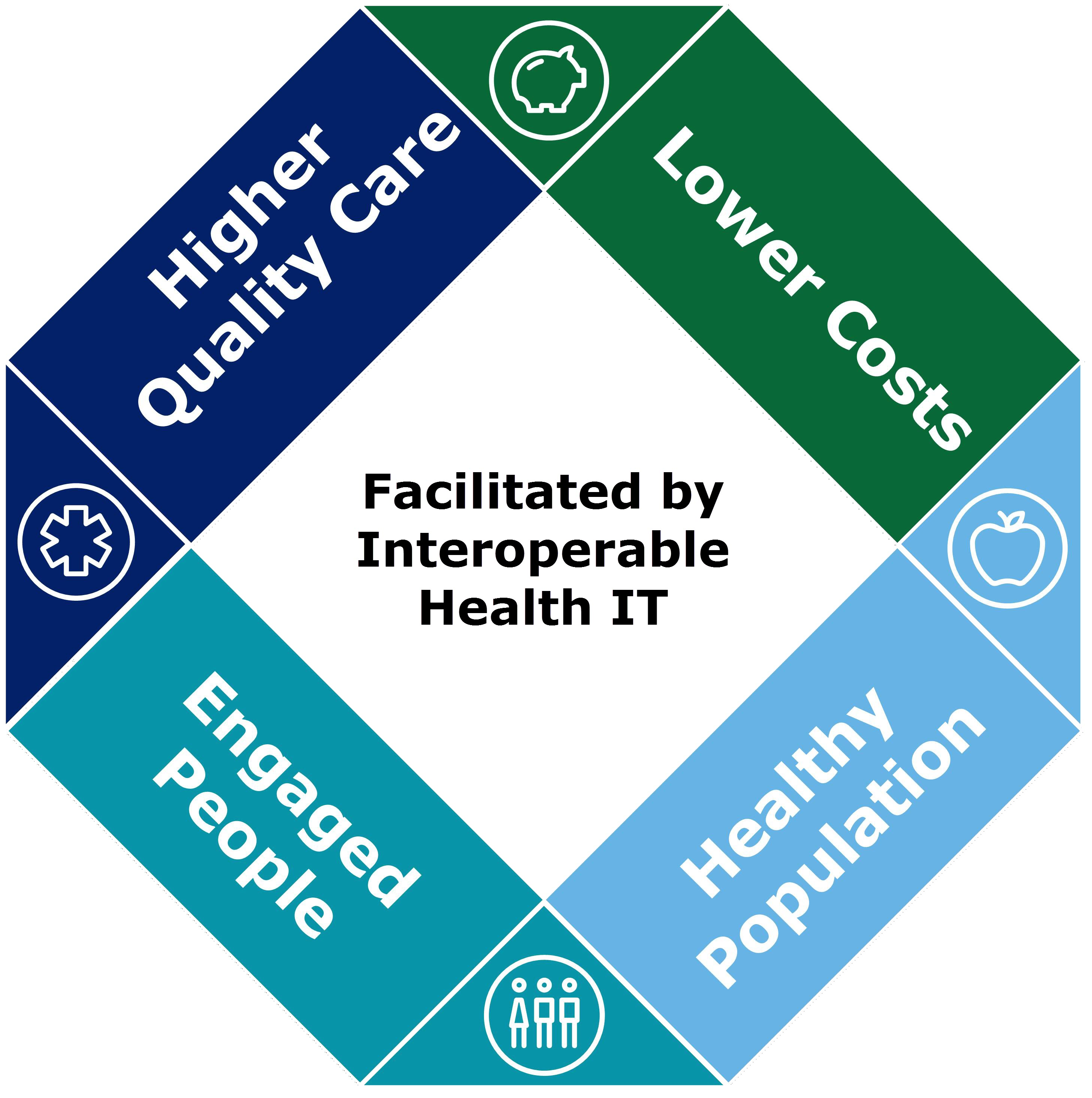 eHealth Healthit Benefits