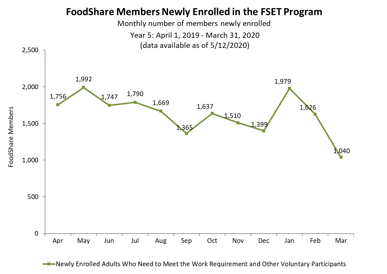 Chart showing FoodShare New enrollees for year 5 as of 8/8/2019