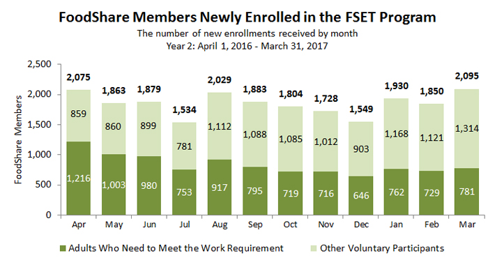 Chart of FoodShare Members Newly Enrolled in the FSET Program