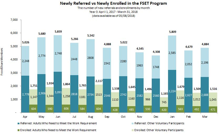 Chart of Newly Referred vs Newly Enrolled in the FSET Program