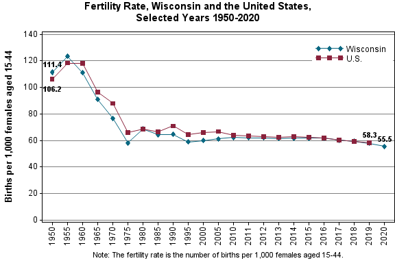 Chart displaying fertility rates for Wisconsin and the United States