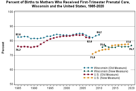 Chart displaying birthrates for mothers who received first trimester prenatal care for Wisconsin and the United States