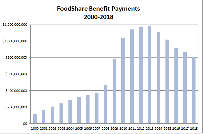 A graph showing foodshare benefits from 2000 to 2018.