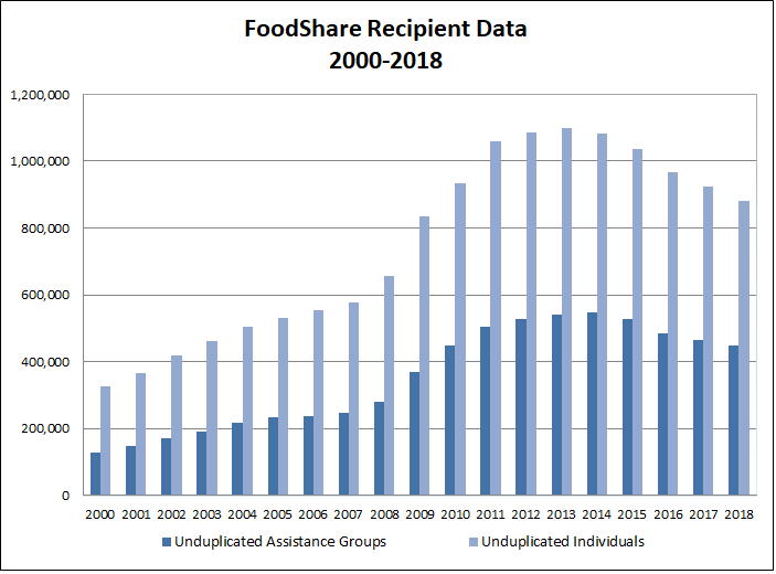 A summary graph showing foodshare providing services to groups and individuals.