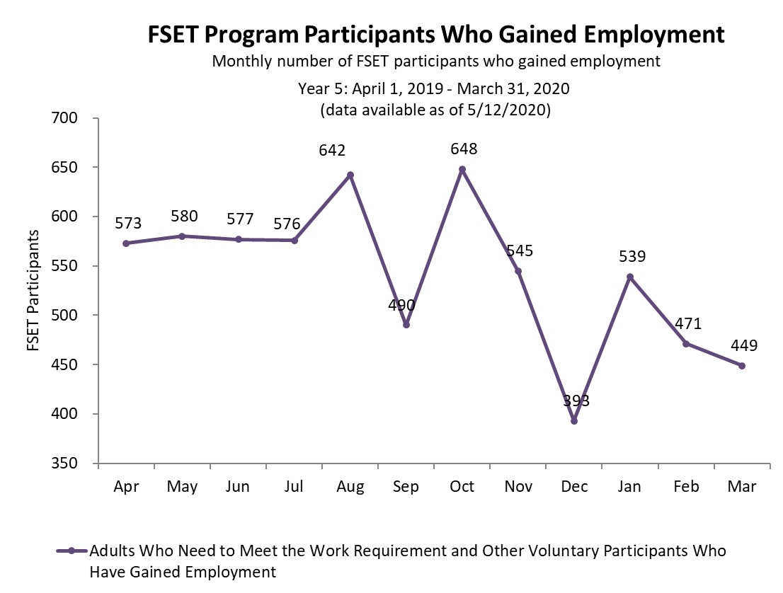 Chart of FoodShare participants who gained employment year 5 as of 8/10/2019