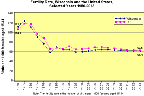 Fertility Rate, 1950-2013