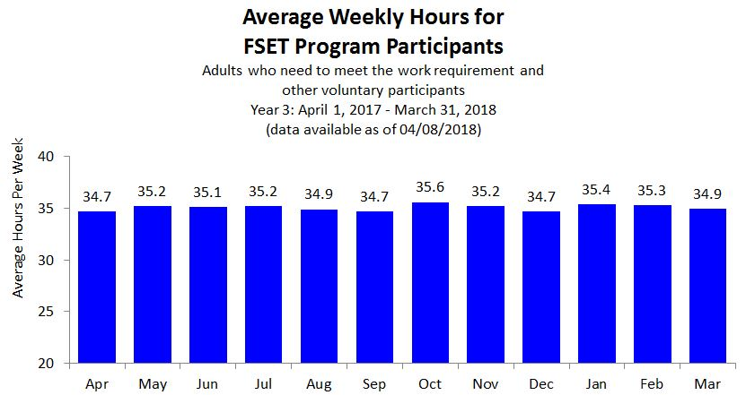 Chart of Average Weekly Hours for FSET Program Participants