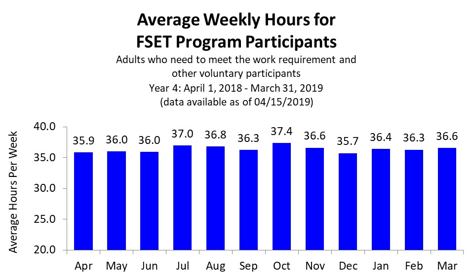 FSET Average weekly hours 1st quarter 2018