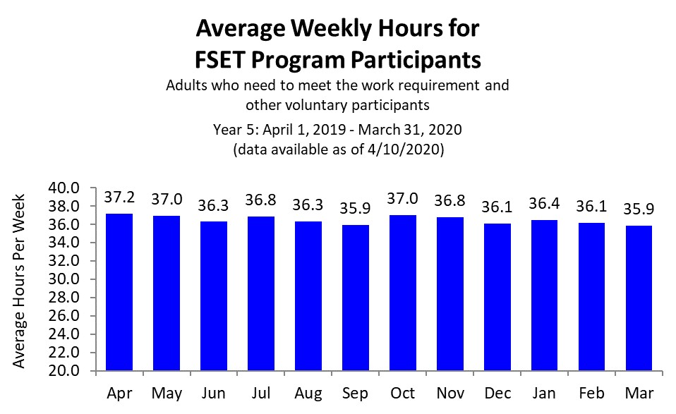 Chart of FoodShare average weekly hours year 5 as of 7/10/2019