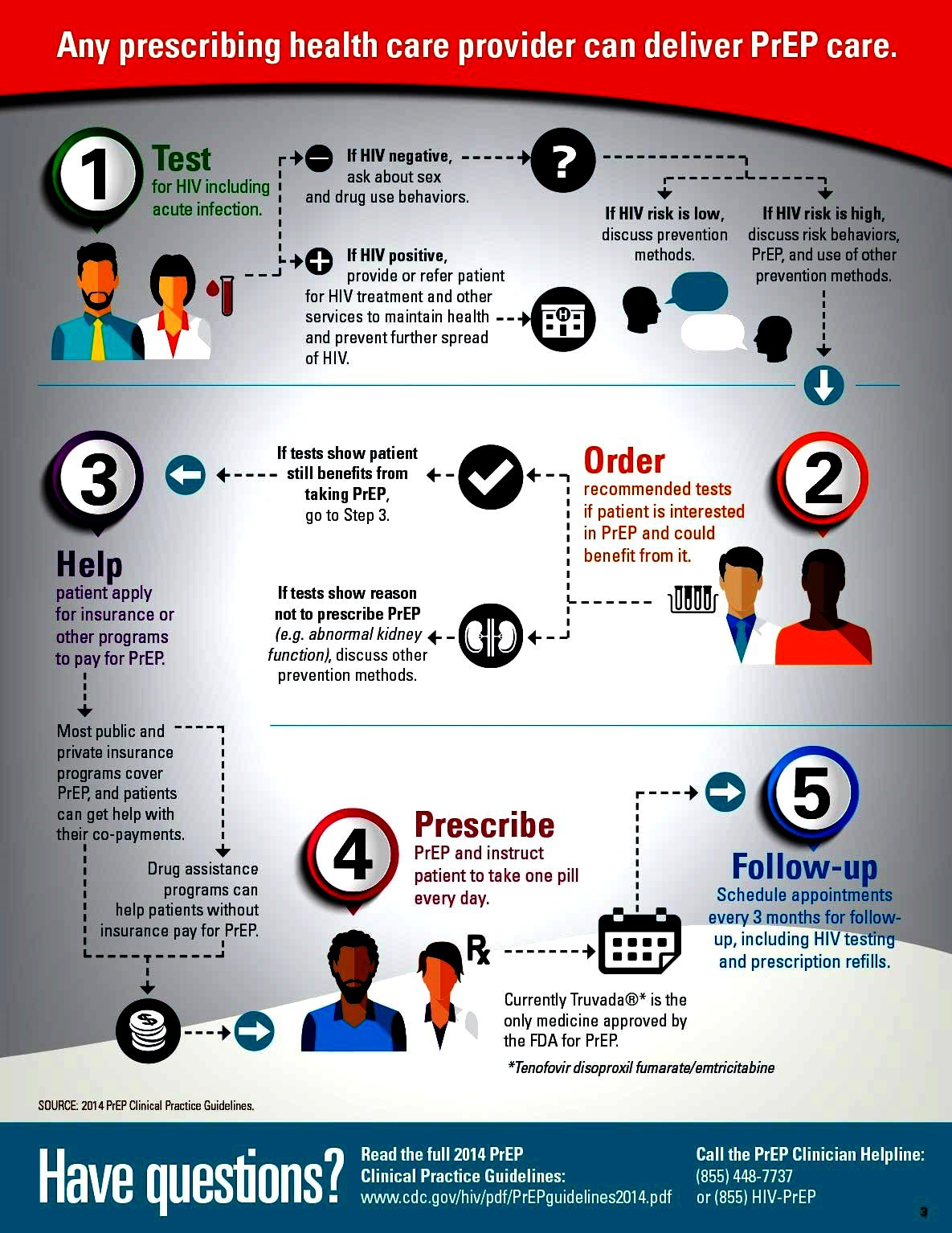 An infographic regarding PrEP Care