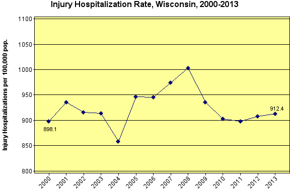 Injury Hospitalization Rate 2000-2013