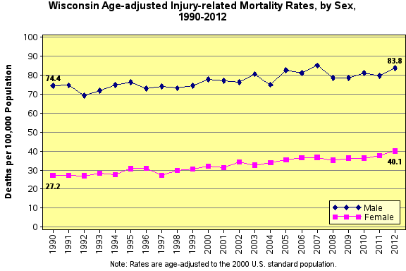 Injur yMortality Rate 2000-2012