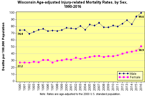 Chart : Injury-related Mortality Rates in Wisconsin