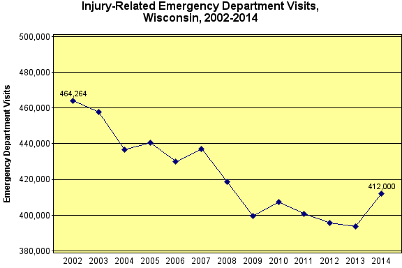 Injury Related ED Visits 2002-2013