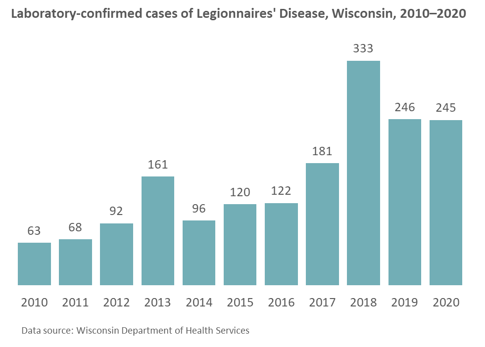Chart displaying Legionnaires' Disease cases in Wisconsin from 2010-2018