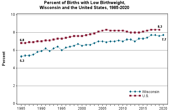 Chart displaying percentage of low birthweight in Wisconsin and the United States