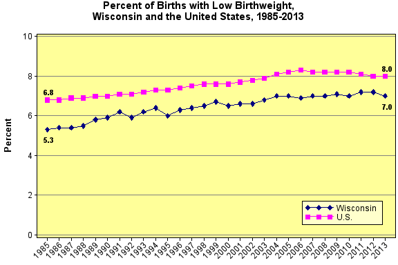 Percent of Births with Low Birthweight, 1985-2013