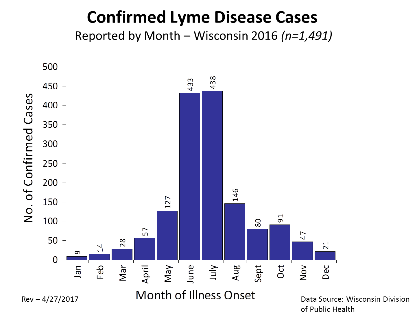 2016 Lyme Cases - by Month